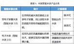 2020年中国智能水表行业竞争情况分析