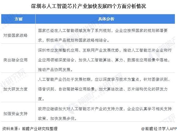 2020年中國人工智能芯片行業市場現狀及發展前景分析