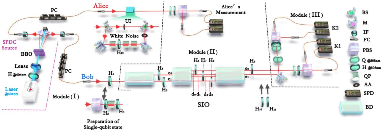中國科大等實現量子態在非相干操作下的轉化
