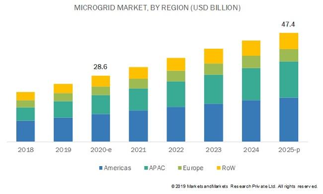 2020-2025全球微電網市場年復合增長率近10.6%