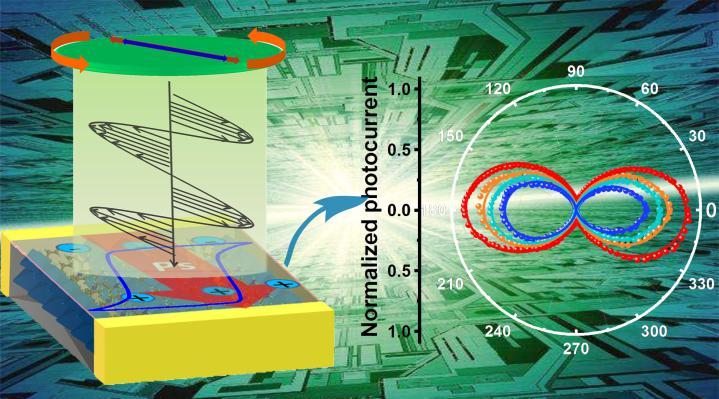 儀表材料研發|偏振光電探測晶體材料獲新進展