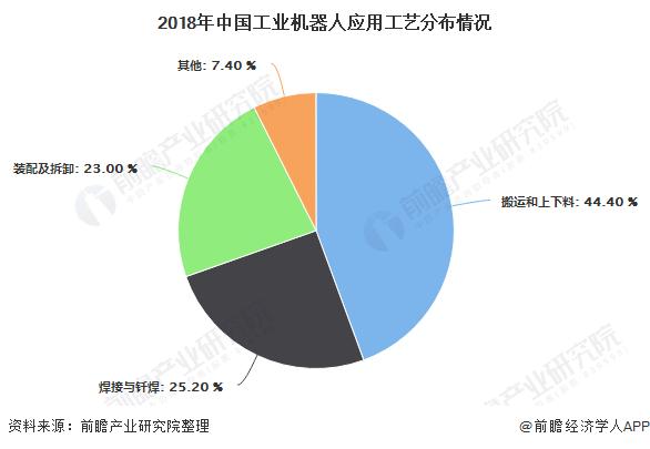 2020年中国工业机器人行业市场分析:市场规模接近60亿美元