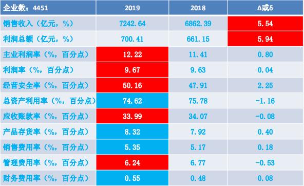 2019年1-12月仪器仪表行业经济运行概况