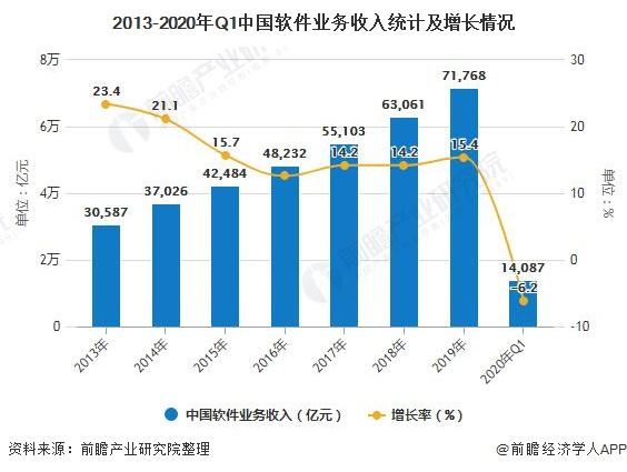 2020年一季度我国软件业收入14087亿元