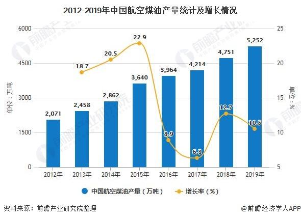 2020年中國航空煤油行業發展現狀分析