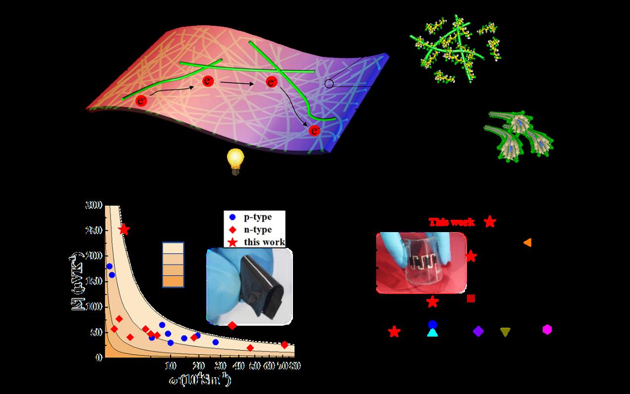 上海硅酸鹽所在柔性有機/無機熱電復合材料研究獲進展
