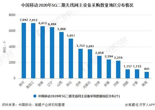 2020年中國5G產業發展現狀分析