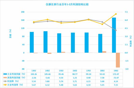 2019年2月经济运行_2019年1 2月中国软件行业经济运行报告