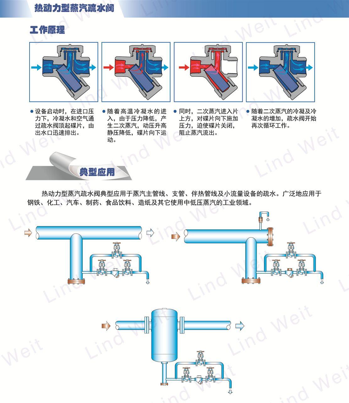 lt系列-林德伟特圆盘式管线疏水阀生产厂商图片