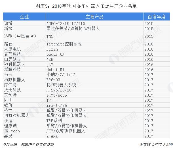 圖表5:2018年我國協作機器人市場生產企業名單