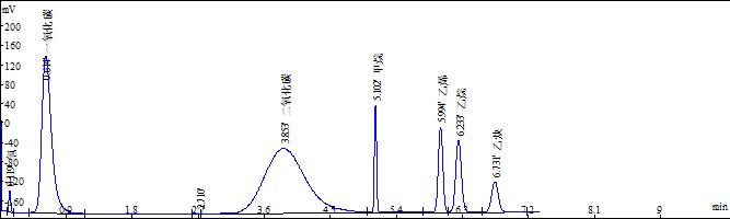 <strong>GC-7820矿井专用气体分析仪</strong>的图谱