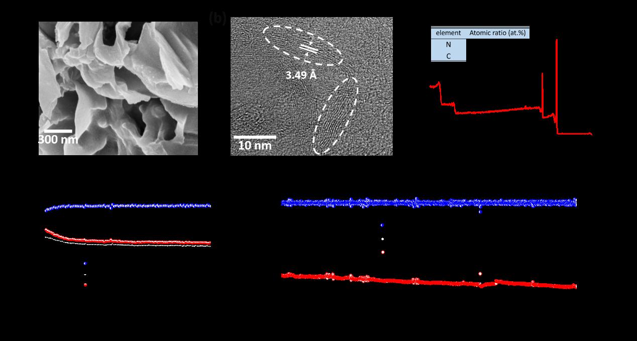 深圳先进院研发出高氮掺杂的多孔微晶碳钾电负