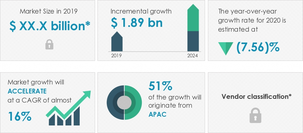 2020-2024汽车电池管理市场年复合增16%